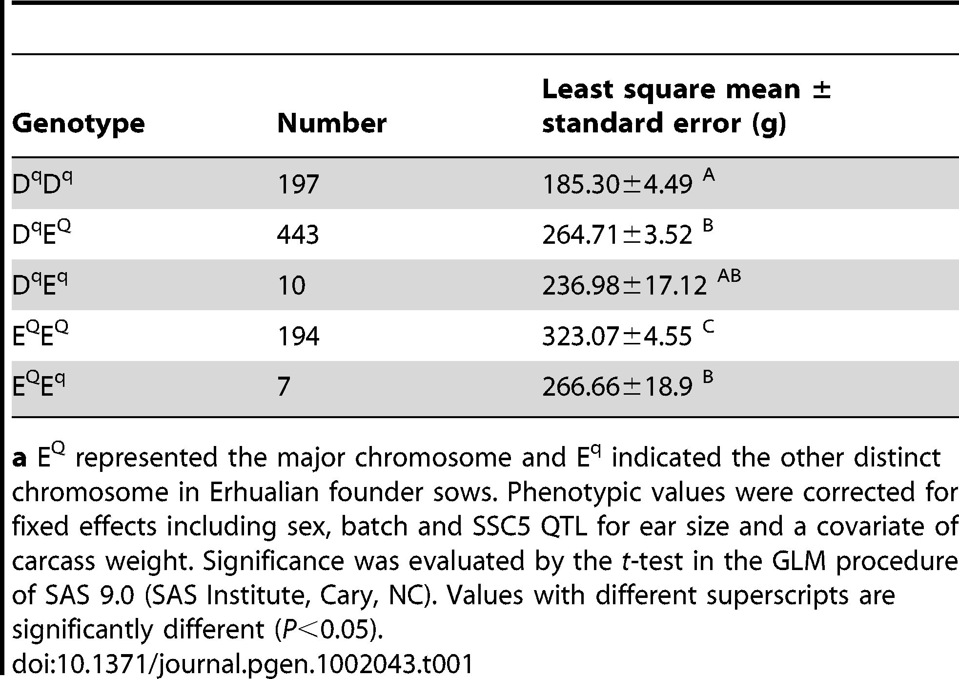 Effects of Erhualian <i>Q</i> or <i>q</i> -bearing chromosomes on ear weight in the White Duroc × Erhualian F<sub>2</sub> cross.<em class=&quot;ref&quot;>a</em>