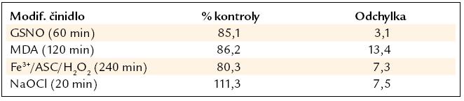 Statická adheze v maximálním čase modifikace. Počet adherovaných destiček na sorbovaný modifikovaný fibrinogen byl vztažen na počet krevních destiček sorbovaný na kontrolní fibrinogen. Hodnoty jsou tedy vyjádřeny jako procenta kontrolního fibrinogenu. Uvedeno jako průměr ± směrodatná odchylka z 5 měření.