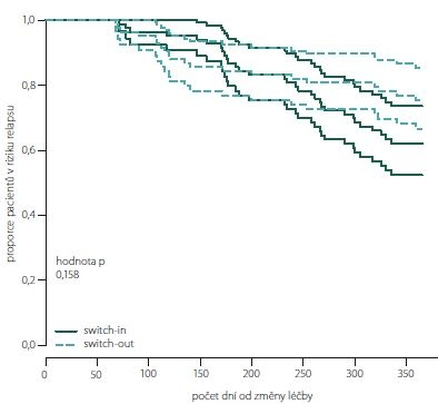 Proporce pacientů bez relapsu dle spárovaných skupin switch-in/out (Kaplan-Meierova funkce přežití).<br>Fig. 8. The proportion of relapse free patients according to paired groups switch-in/out (Kaplan-Meier survival function).