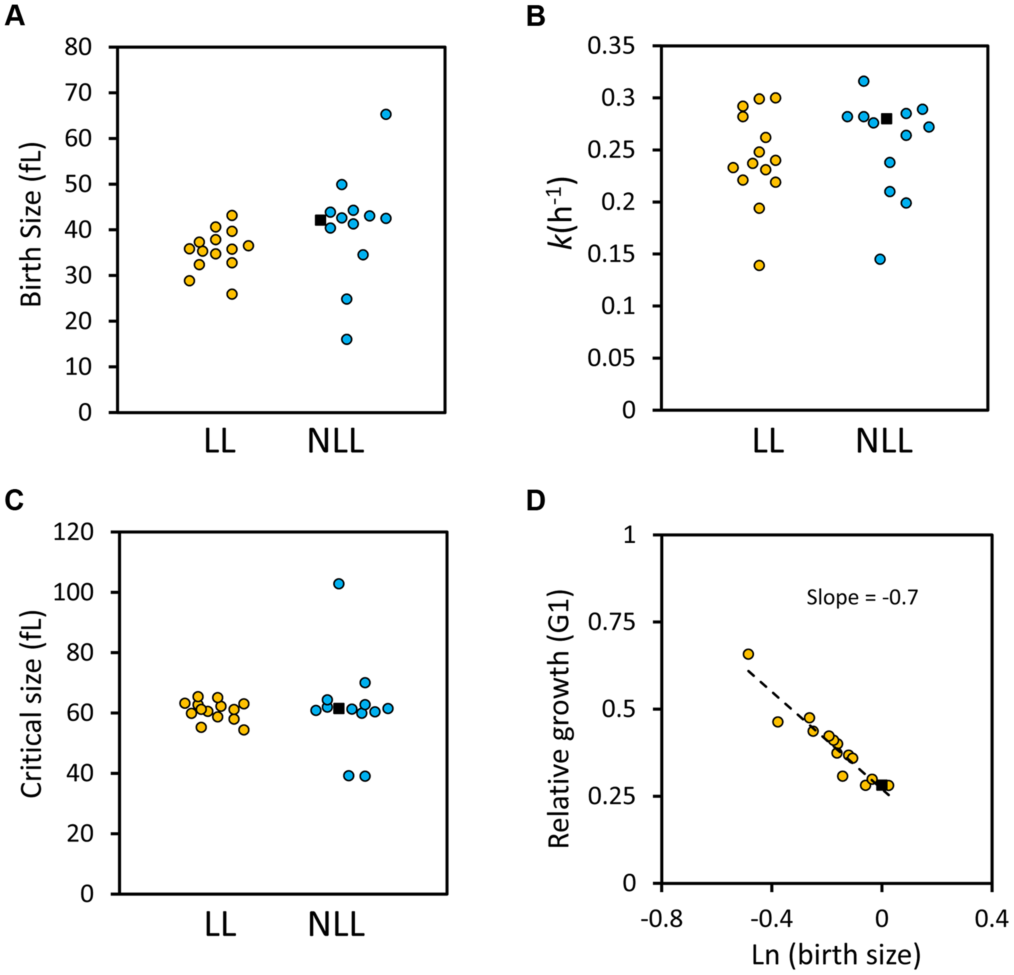 G1 phase cell cycle parameters of LL and NLL strains.