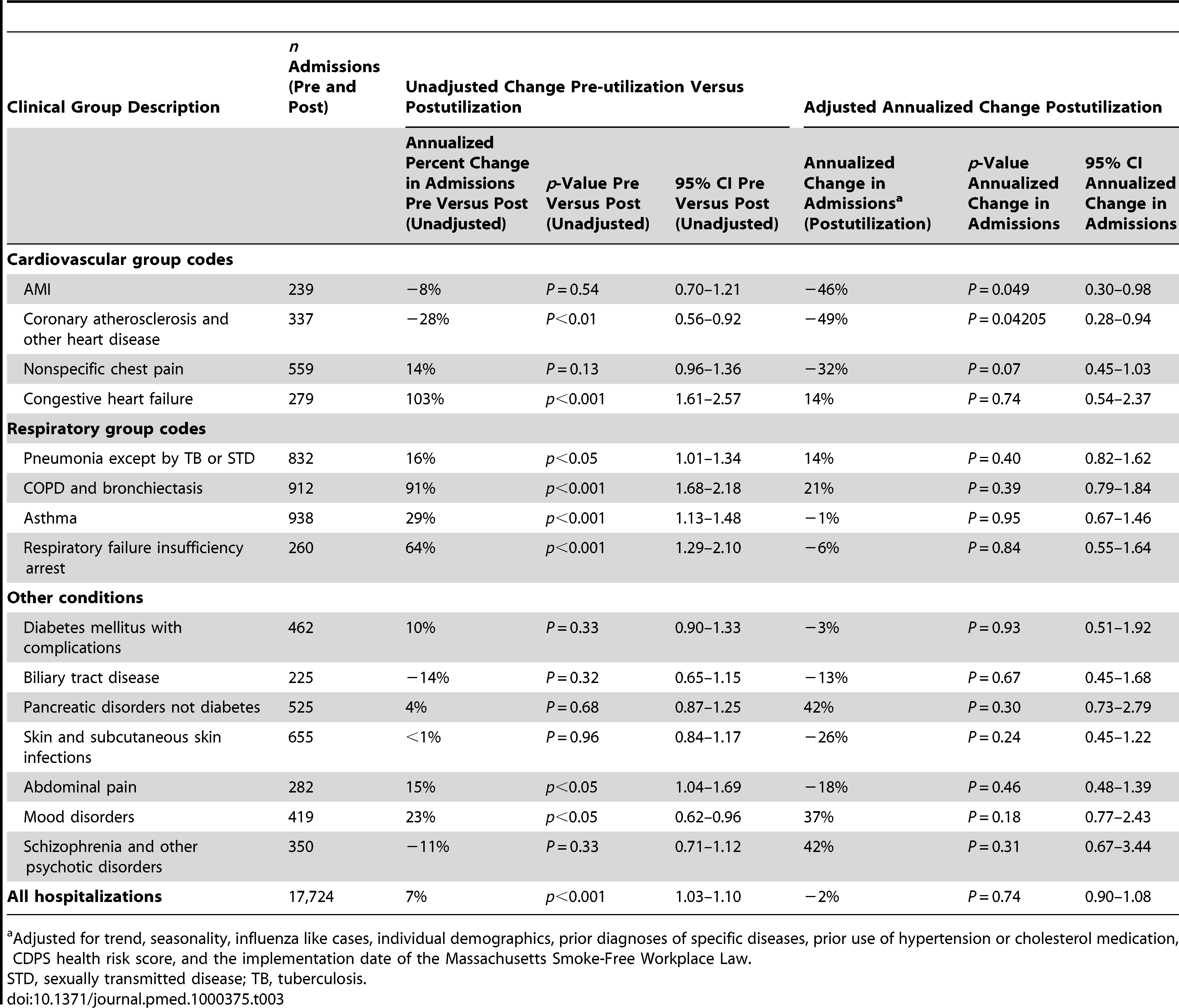 Number of admissions by group, unadjusted change in hospital admissions in pre-utilization period compared to postutilization period with <i>p</i>-value and 95% CI, annualized change in inpatient hospital admissions postutilization with <i>p</i>-value and 95% CI.