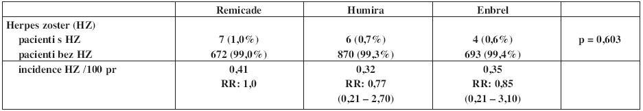 Výskyt a incidence herpes zoster u pacientů s RA v registru ATTRA dle preparátů.