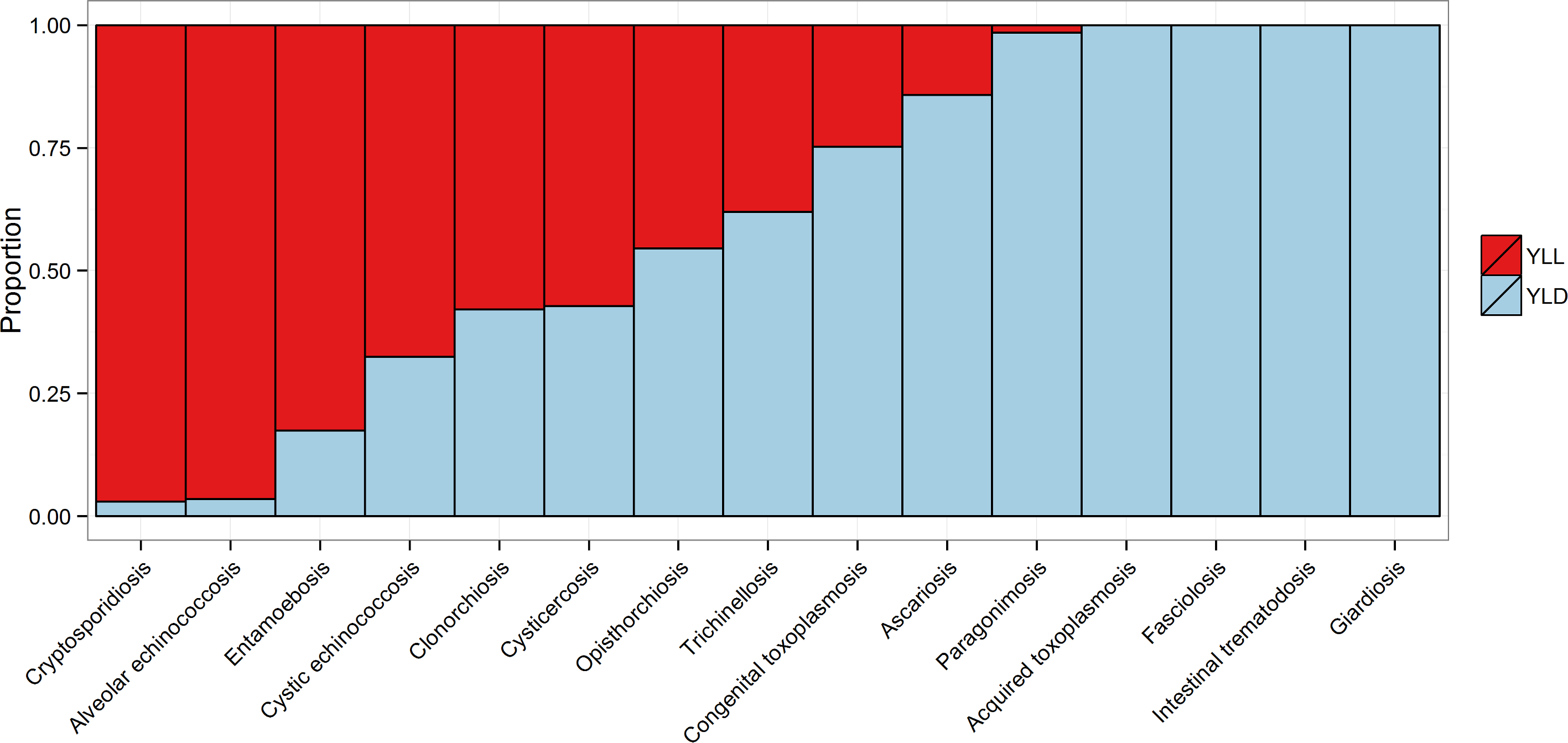 The relative proportion of the burden of each of the foodborne parasitic diseases contributed by YLLs and YLDs.