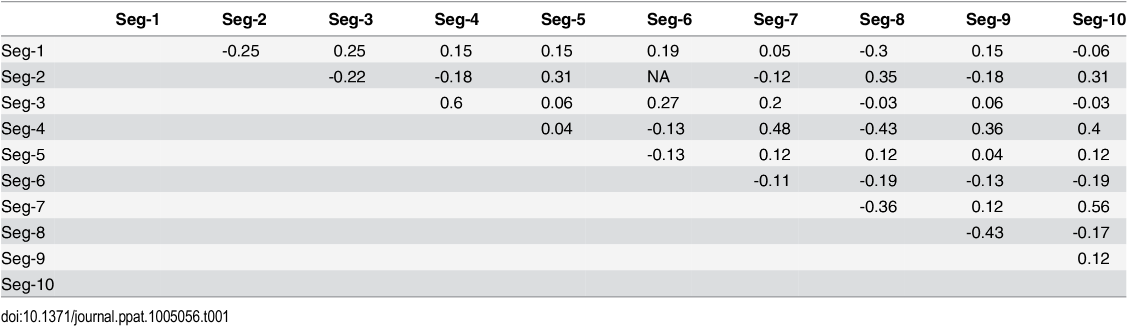 Negative and positive pairwise associations among BTV segments during reassortment.