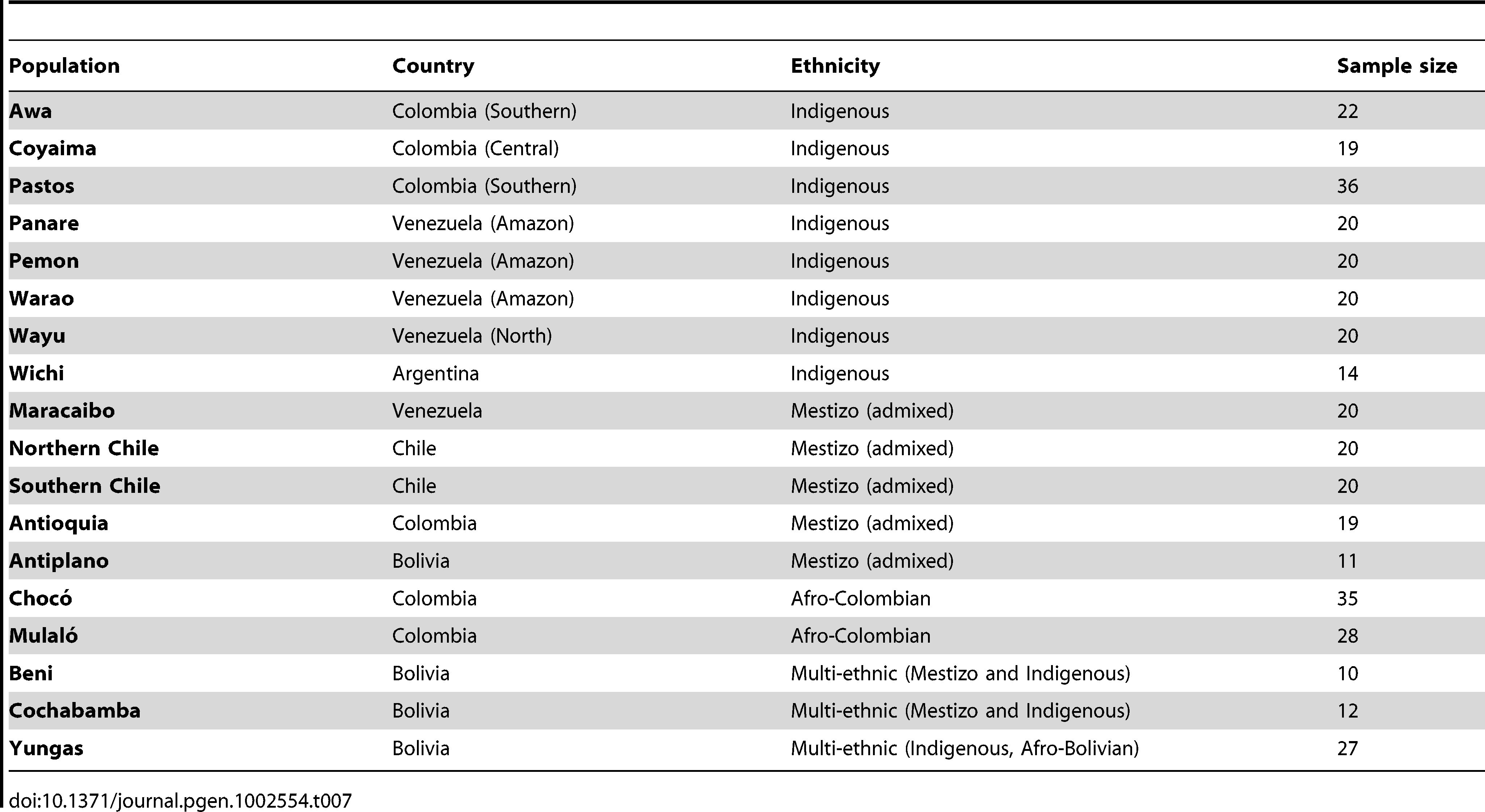 Latin American populations genotyped in stage III of this study.