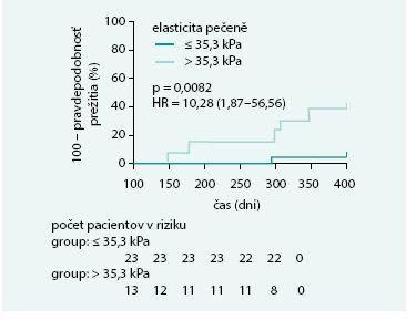 Pravdepodobnosť nepriaznivého priebehu cirhózy do 1 roka