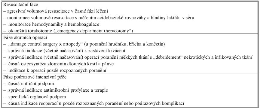 Prevence multiorgánového selhání v poúrazovém období Tab. 1. Prevention of multiorgan failure during the posttraumatic period