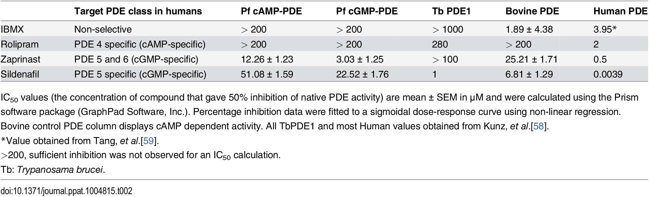 The effect of PDE inhibitors on particulate fractions isolated from <i>P</i>. <i>falciparum</i> parasites.