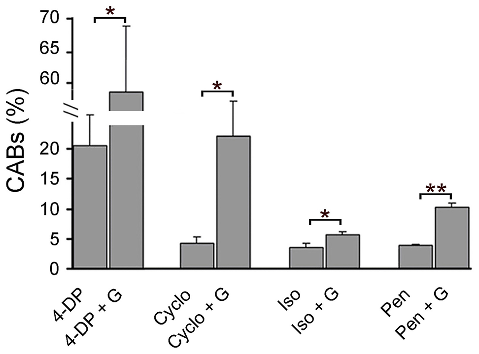 PLP inhibitors cause CABs and their clastogenic effect is potentiated by glucose.