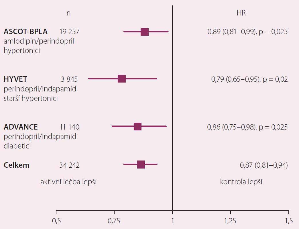 Snížení mortality v klinických studiích u hypertenze.