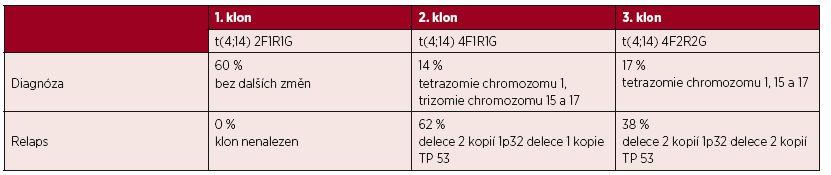 Přehled klonálního vývoje a dalších cytogenetických změn u nemocné č. 4.