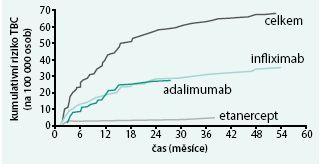 Kumulativní incidence TBC při terapii různými inhibitory TNF.