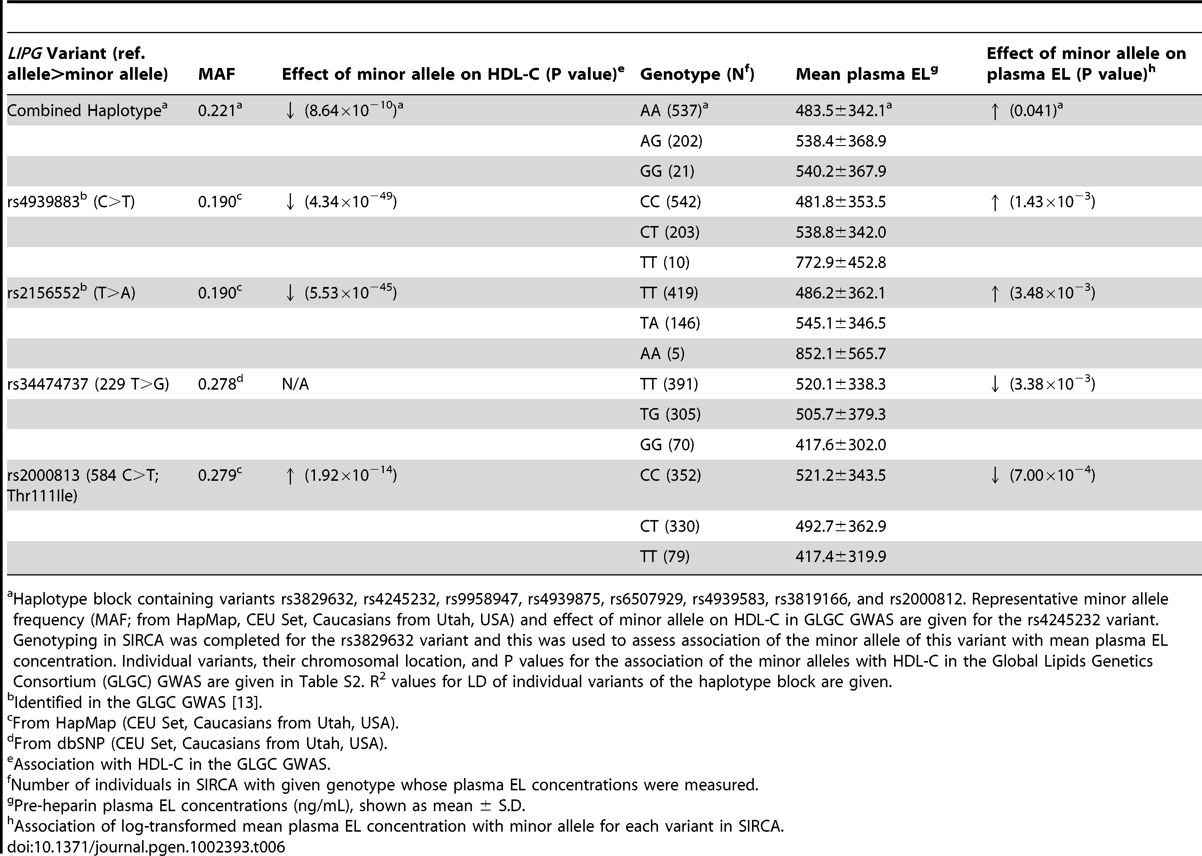 Association of common <i>LIPG</i> variants with plasma EL concentrations in SIRCA.
