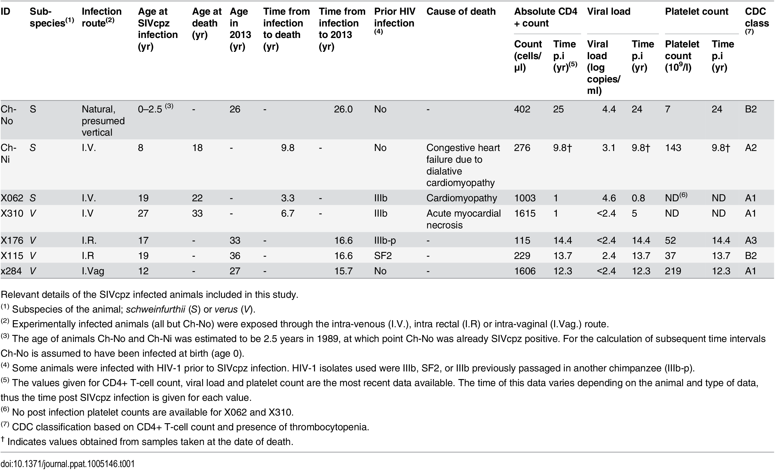 Characteristics of the SIVcpz infected cohort.