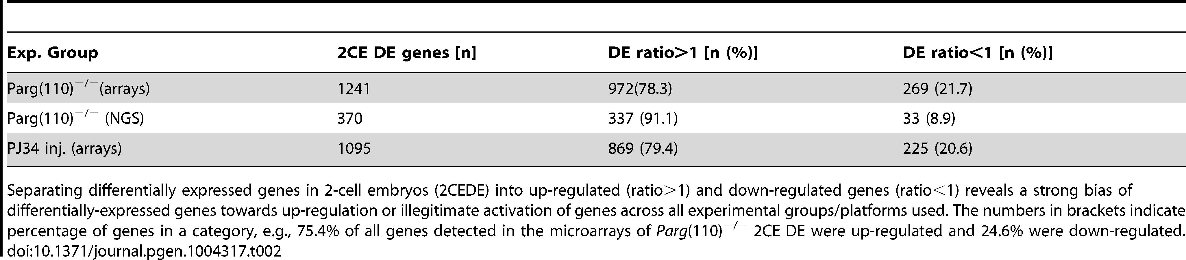 Genes with differential expression in 2-cell embryos.