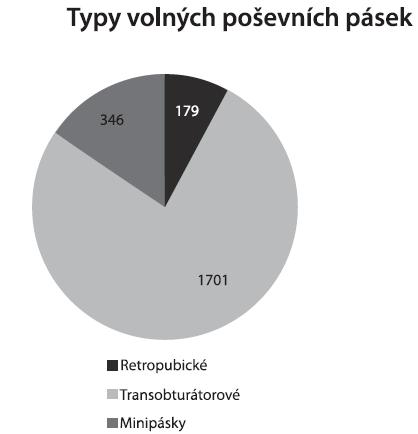 Typy volných poševních pásek užitých v léčbě stresové inkontinence moči u žen v České republice v roce 2007