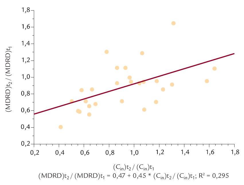 Vztah mezi poměry clearance inulinu (C<sub>in</sub>) a [(MDRD)t<sub>2</sub>/(MDRD)t<sub>1</sub>] zjištěnými na začátku (t<sub>1</sub>) a konci sledovaného období (t<sub>2</sub>).