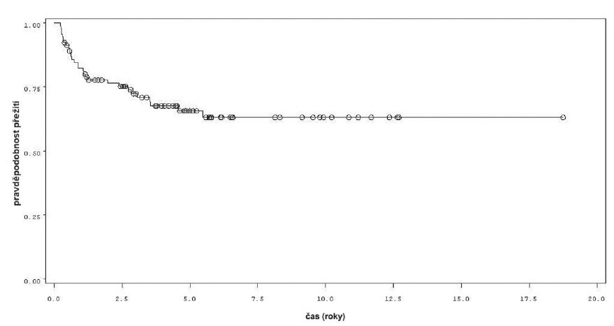 Přežití bez recidivy v rámci celého souboru 92 pacientů Fig. 1. Recurrence free survival in the whole group of 92 patients