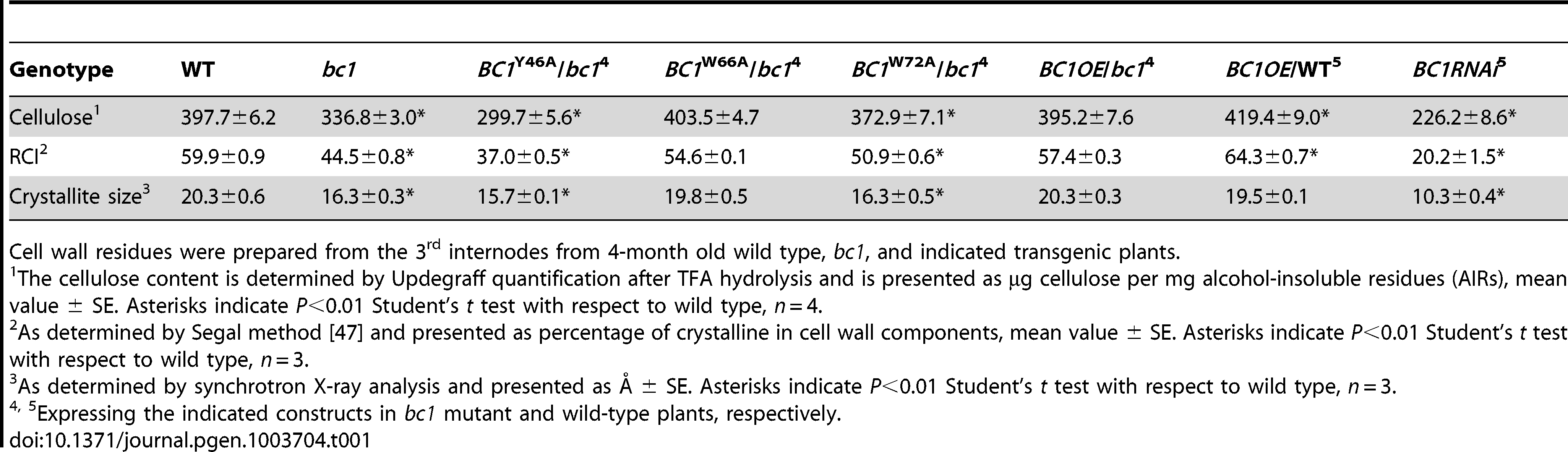 BC1 affects cellulose crystallite size and cellulose content.
