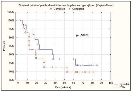 Kaplanova-Meierova křivka závislosti primární průchodnosti pánevních intervencí na typu výkonu