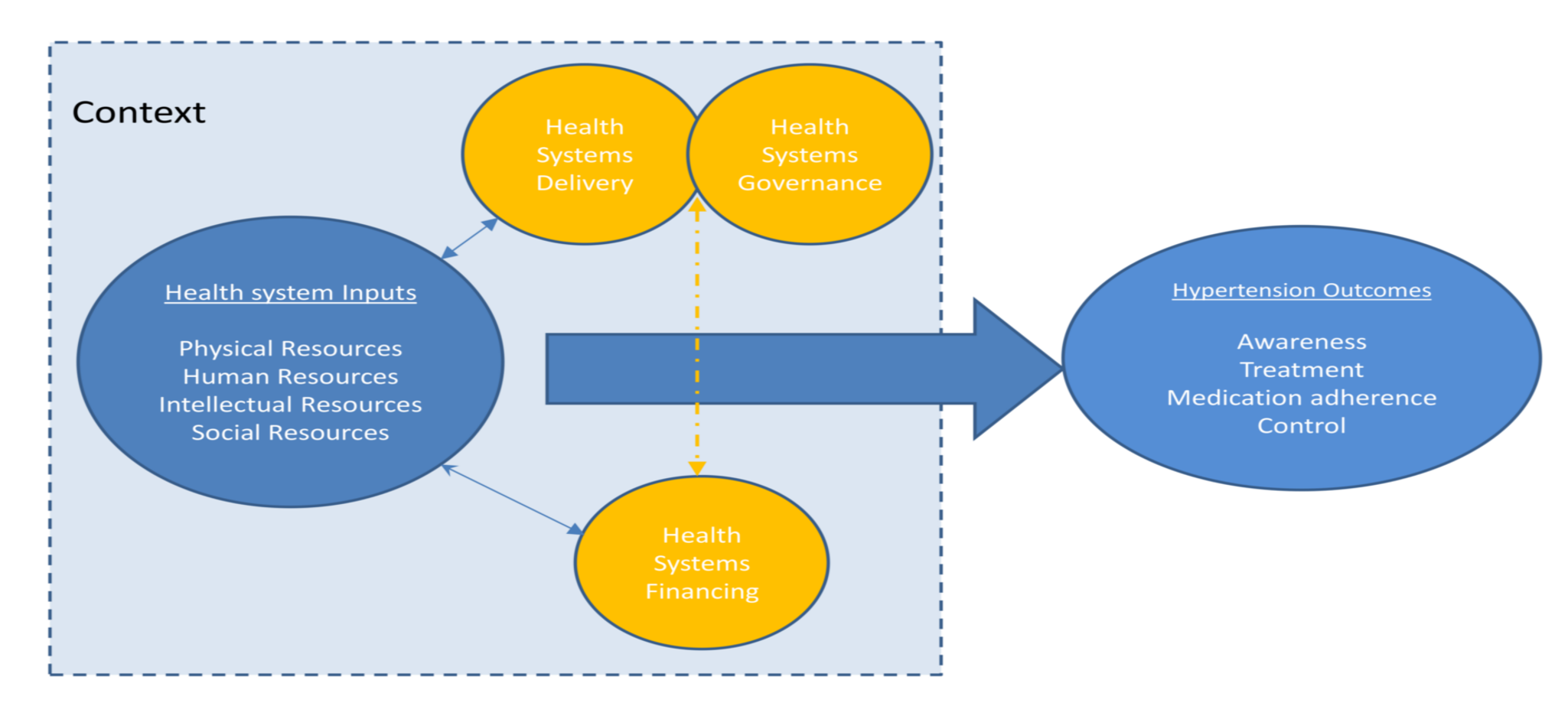 Schematic diagram of health systems conceptual framework.