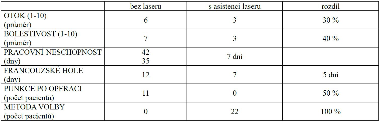 Srovnání výsledků laterálního release patelly provedeného s asistencí laseru a release provedeného konvenční technikou