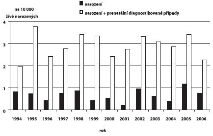 Incidence gastroschízy v ČR, 1994 – 2006