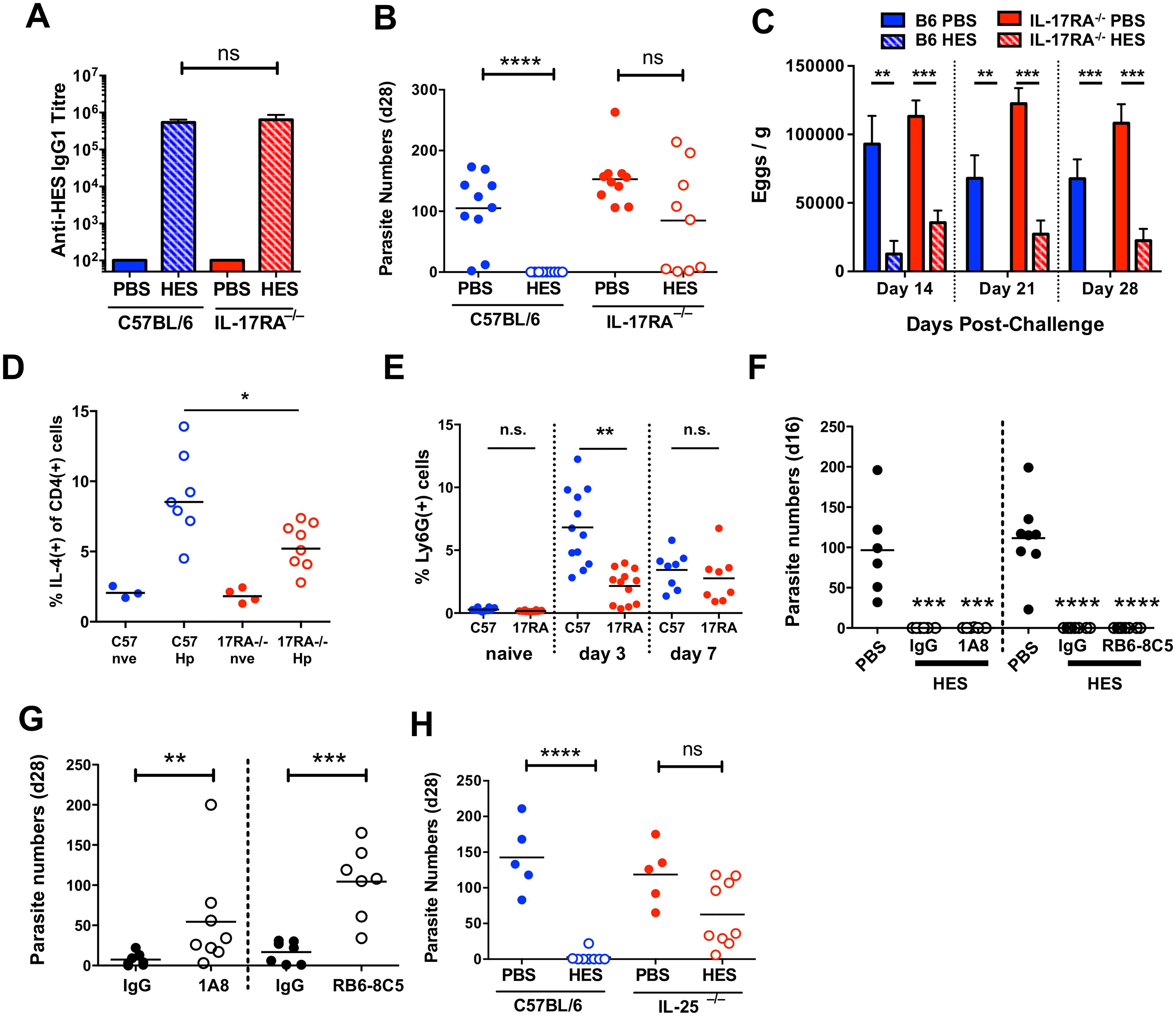 Vaccine-induced immunity requires IL-25.