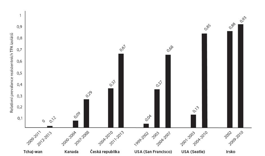 Celosvětově vzrůstající trend rezistence TPA kmenů k makrolidovým antibiotikům Fig. 5. The globally increasing trend in macrolide resistance of TPA strains