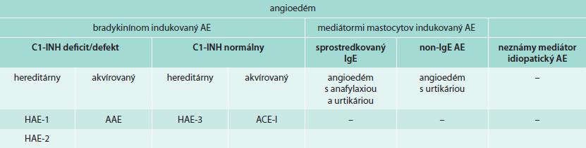 Klasifikácia angioedému podľa WAO (2012) [1]