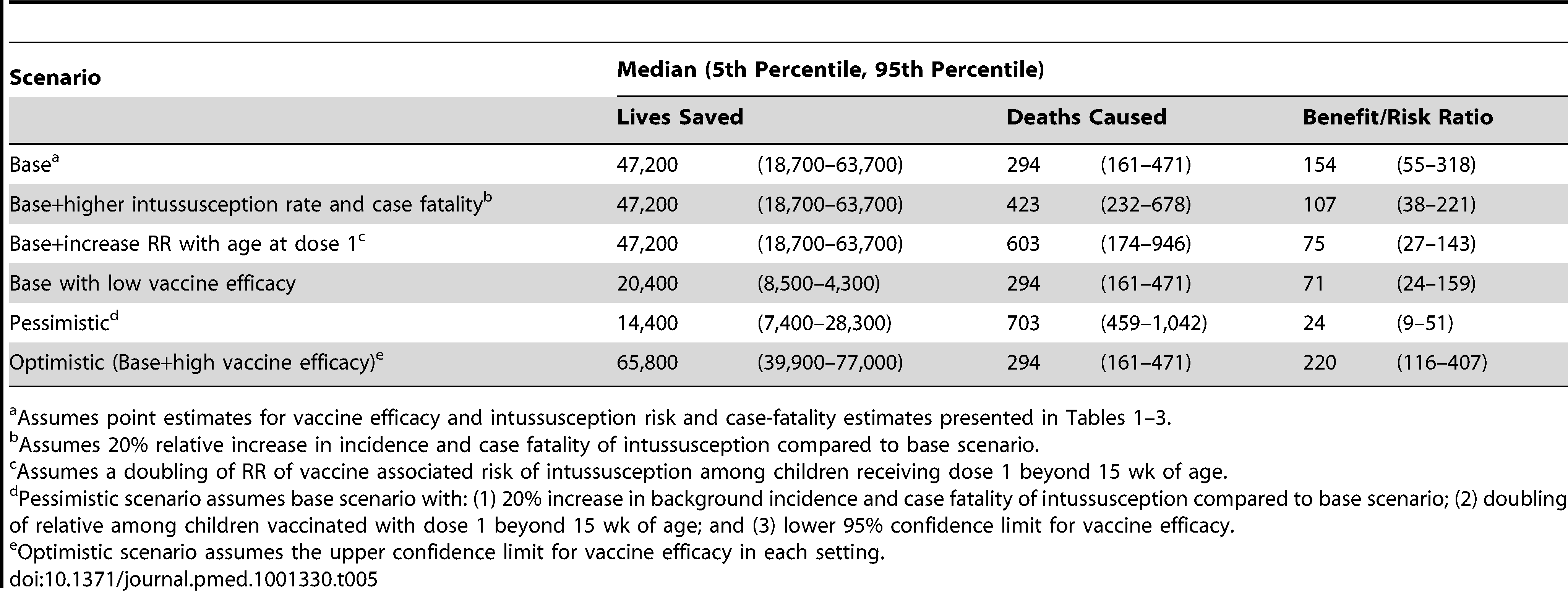Additional lives saved versus deaths caused by loosening the age restrictions for rotavirus vaccines in WHO high and very high mortality group.