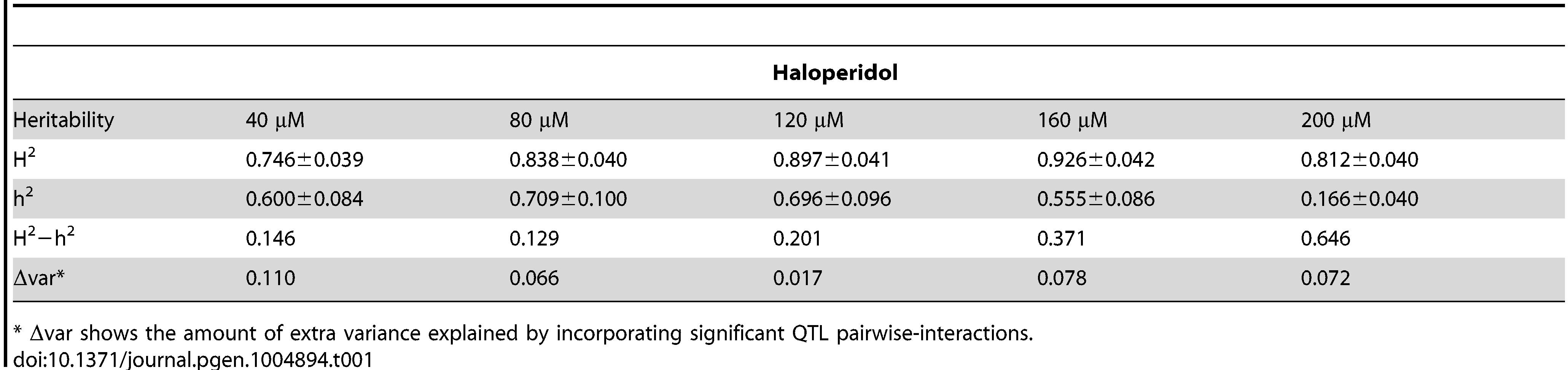 Broad (H<sup>2</sup>) and narrow (h<sup>2</sup>) sense heritability.