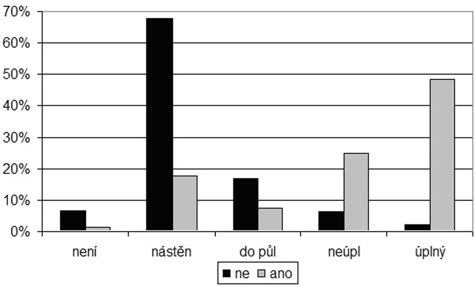 Graf 2e. Množství podle příčiny potíží v ušním mazu.