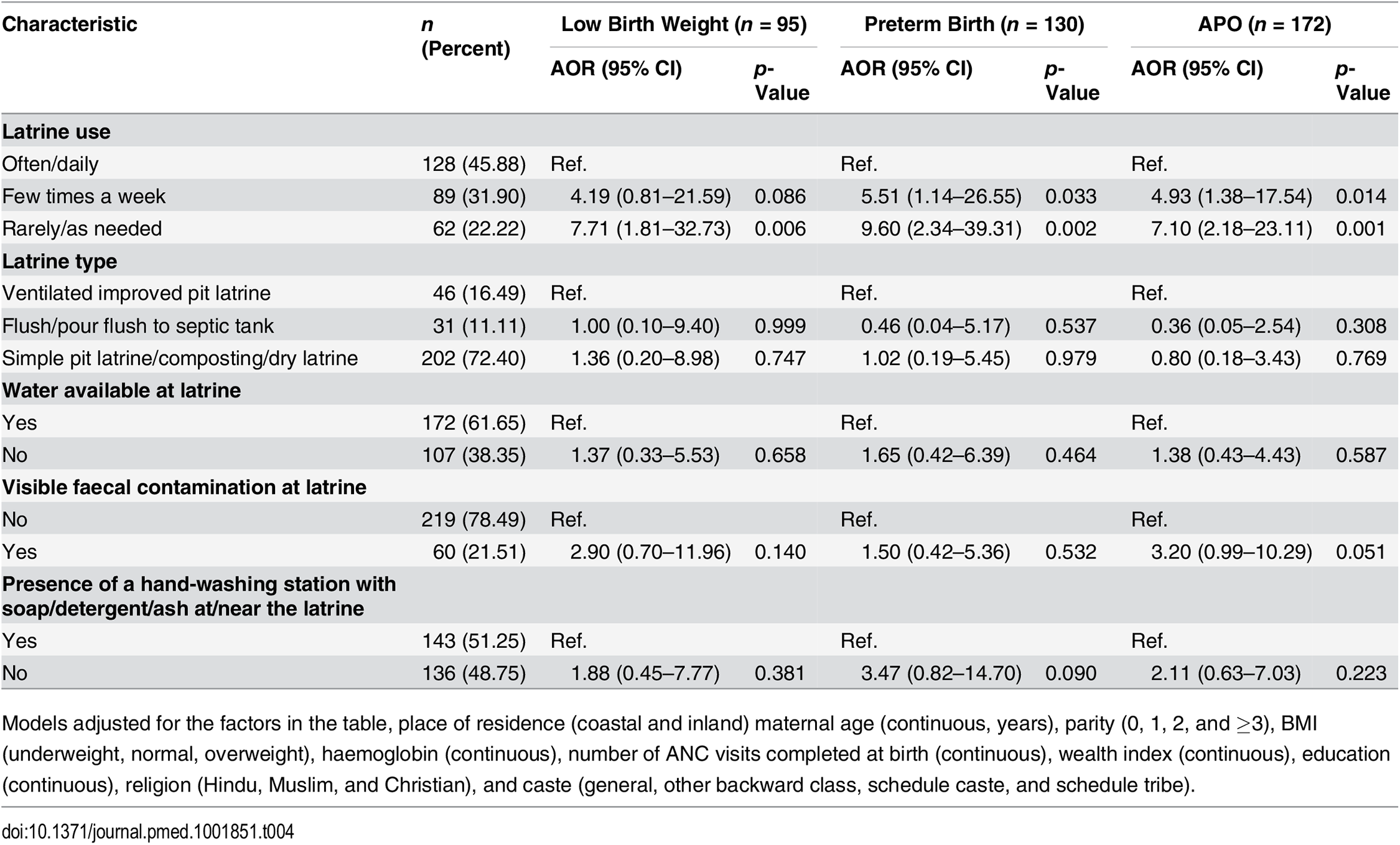 Association between sanitation use and adverse pregnancy outcomes among participants with latrine access (<i>n</i> = 279).