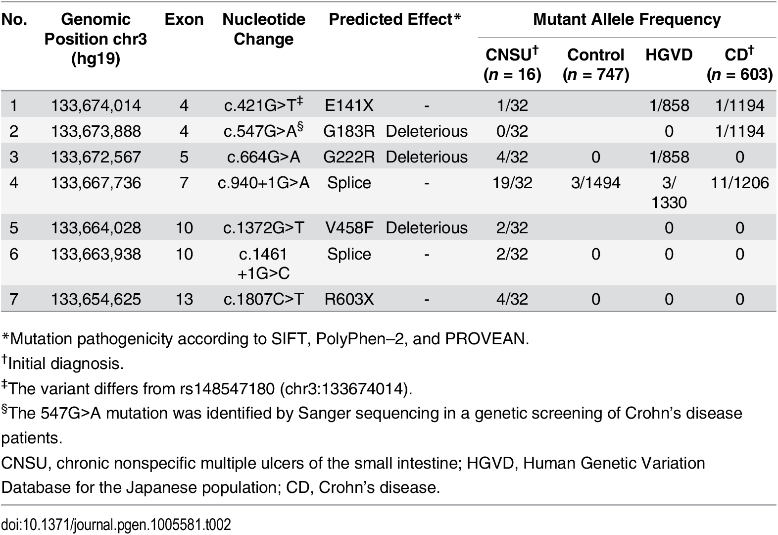 <i>SLCO2A1</i> mutations in individuals with chronic nonspecific multiple ulcers of the small intestine.