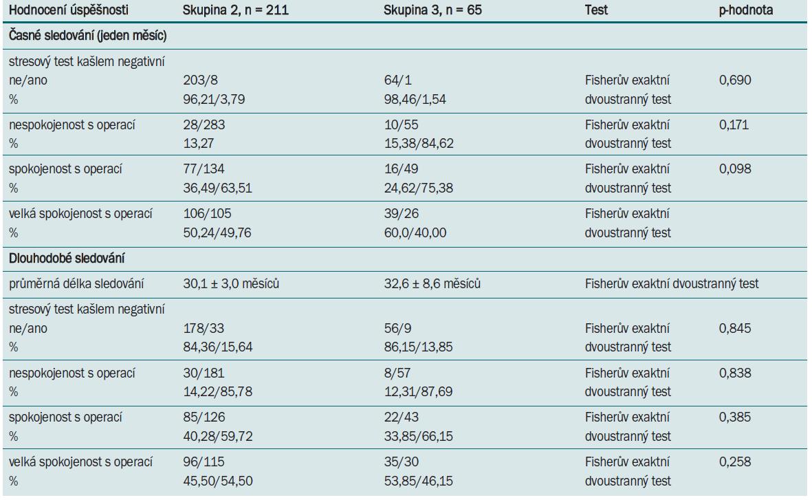 Tab. 9.2. Objektivní a subjektivní míra vyléčení u pacientek ve skupině 2 a 3, u nichž jsou k dispozici výsledky krátkodobého i dlouhodobého sledování.