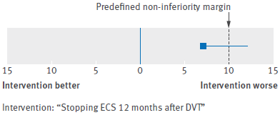 Treatment difference outcome with non-inferiority margin. DVT=deep venous thrombosis; ECS=elastic compression stockings