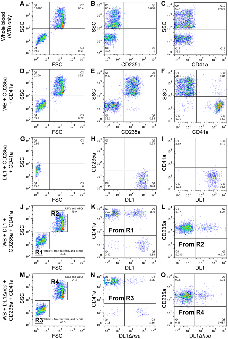 Representative flow cytometry profiles showing preferential platelet-bacterial adherence in intact whole human blood.