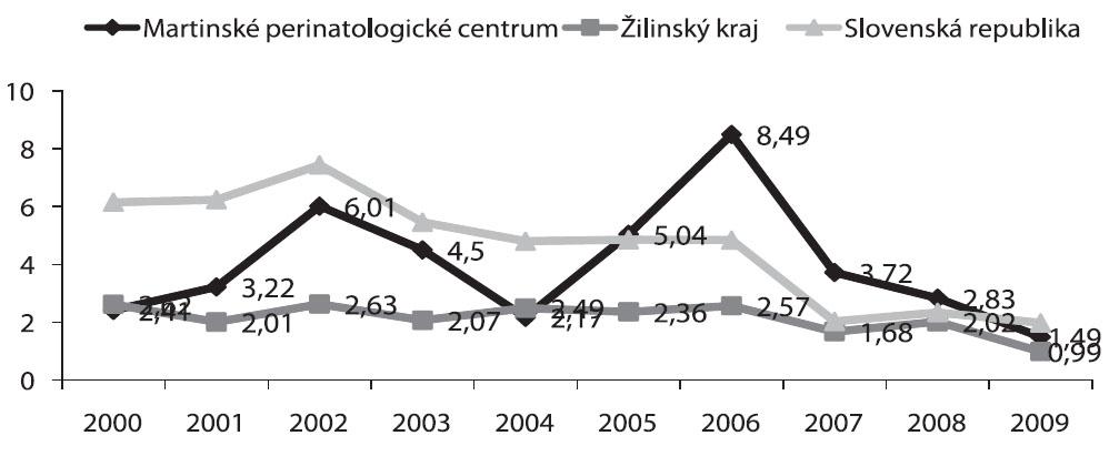 Celková rektifikovaná perinatálna úmrtnosť (skorá novorodenecká) v Martinskom PC, Žilinskom kraji vs. SR (2000-2009), hodnoty uvádzané v ‰