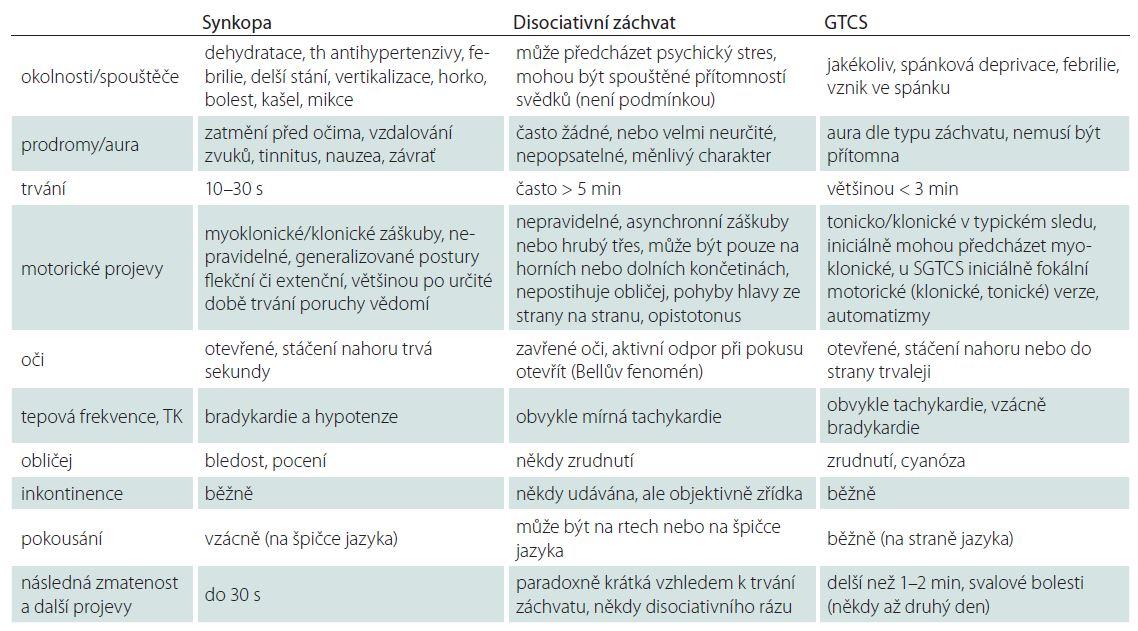 Rozdíly mezi synkopou, záchvatem disociativním a epileptickým (GTCS).