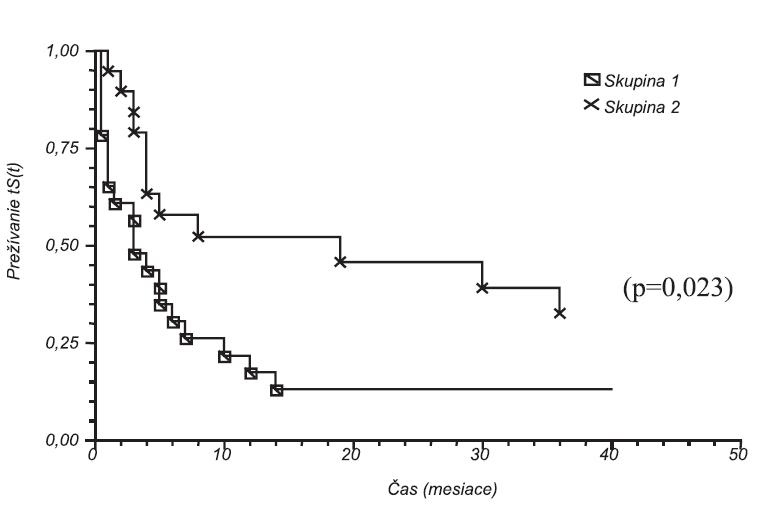 Kaplan-Meierova analýza dĺžky remisie po liečbe cyklosporínom (skupina 1) a cyklofosfamidom (skupina 2) Na x-ovej osi je čas v mesiacoch (p = 0,023)