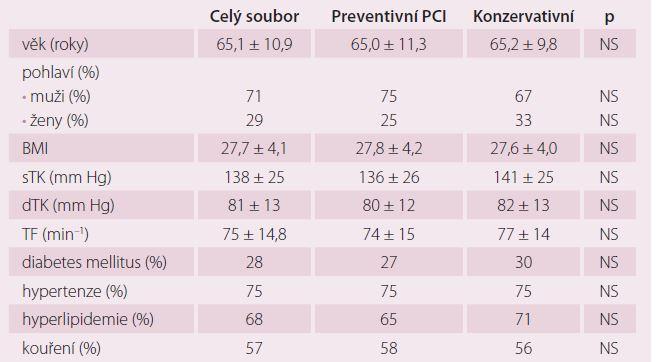 Základní charakteristika pacientů při randomizaci.