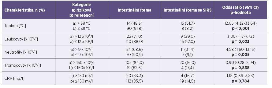 Základní klinické a laboratorní parametry pacientů při přijetí do nemocnice – kategoriálně Table 4. Basic clinical and laboratory parameters of patients on admission – categorially