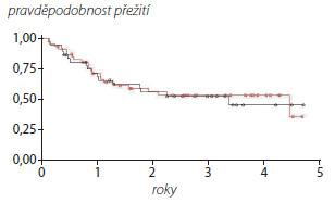 Přežití bez recidivy nádoru upacientů sBCL-2 >0,4 (červená křivka) and BCL-2 < 0,4 (černá křivka) Graph 2. Recurence free survival of patients BCL-2 >0,4 (red line) and BCL-2 < 0,4 (black line)