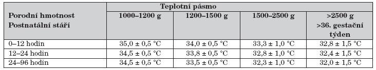 Termoneutrální prostředí – hodnoty vztažené k hmotnosti a postnatálnímu stáří, platí pro nahé dítě. Čím je menší novorozenec v každé hmotnostní skupině, tím vyšší je předpokládaná nutná teplota z daného rozsahu. Pro stáří v čase platí, že čím je novorozenec mladší v daném časovém rozmezí, tím vyšší teplotu z uvedeného rozsahu vyžaduje [8, 14].