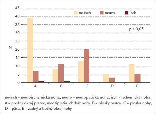 Lokalizácia kožných defektov v závislosti na etiopatogenetických faktoroch diabetickej nohy (n = 124).