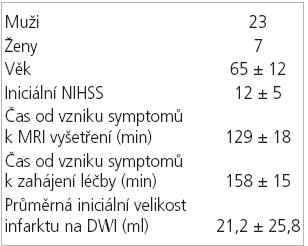 Základní charakteristiky souboru léčených pacientů.
