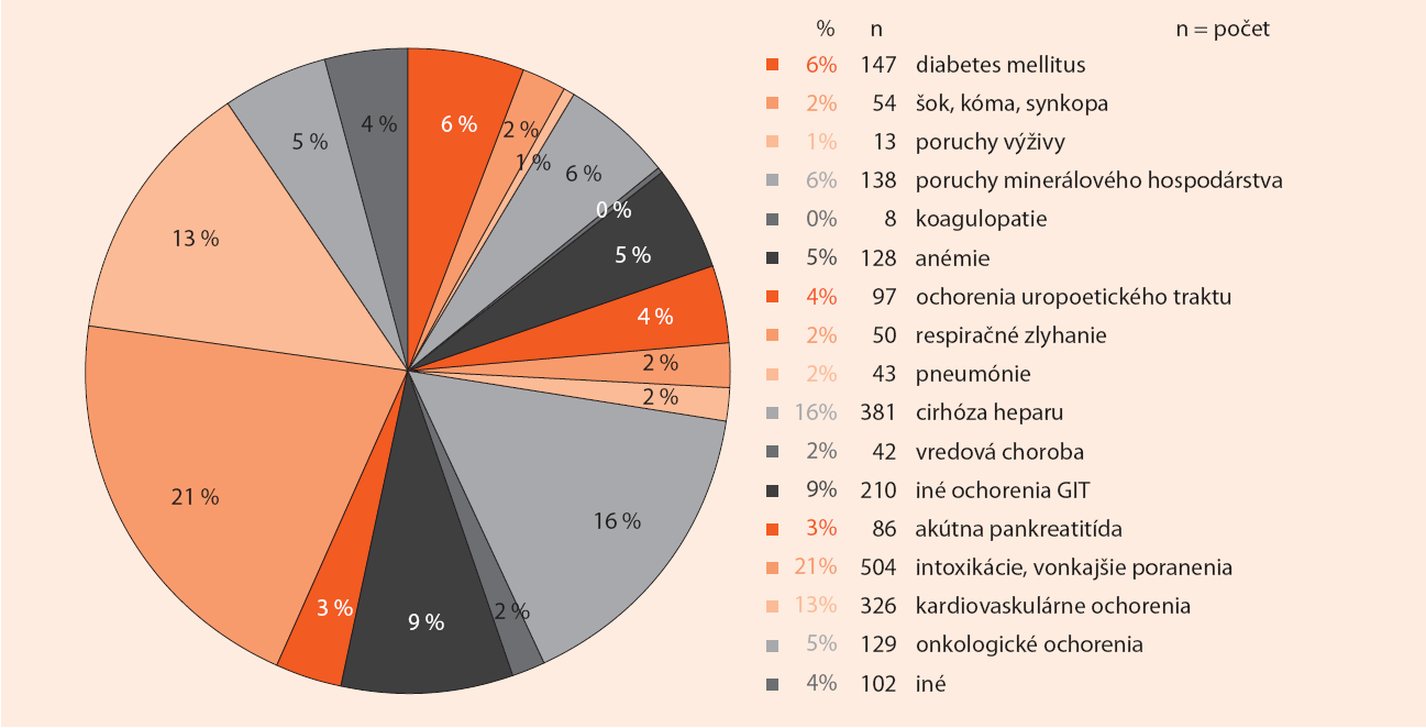 Štatistické spracovanie pacientov na metabolickej jednotke