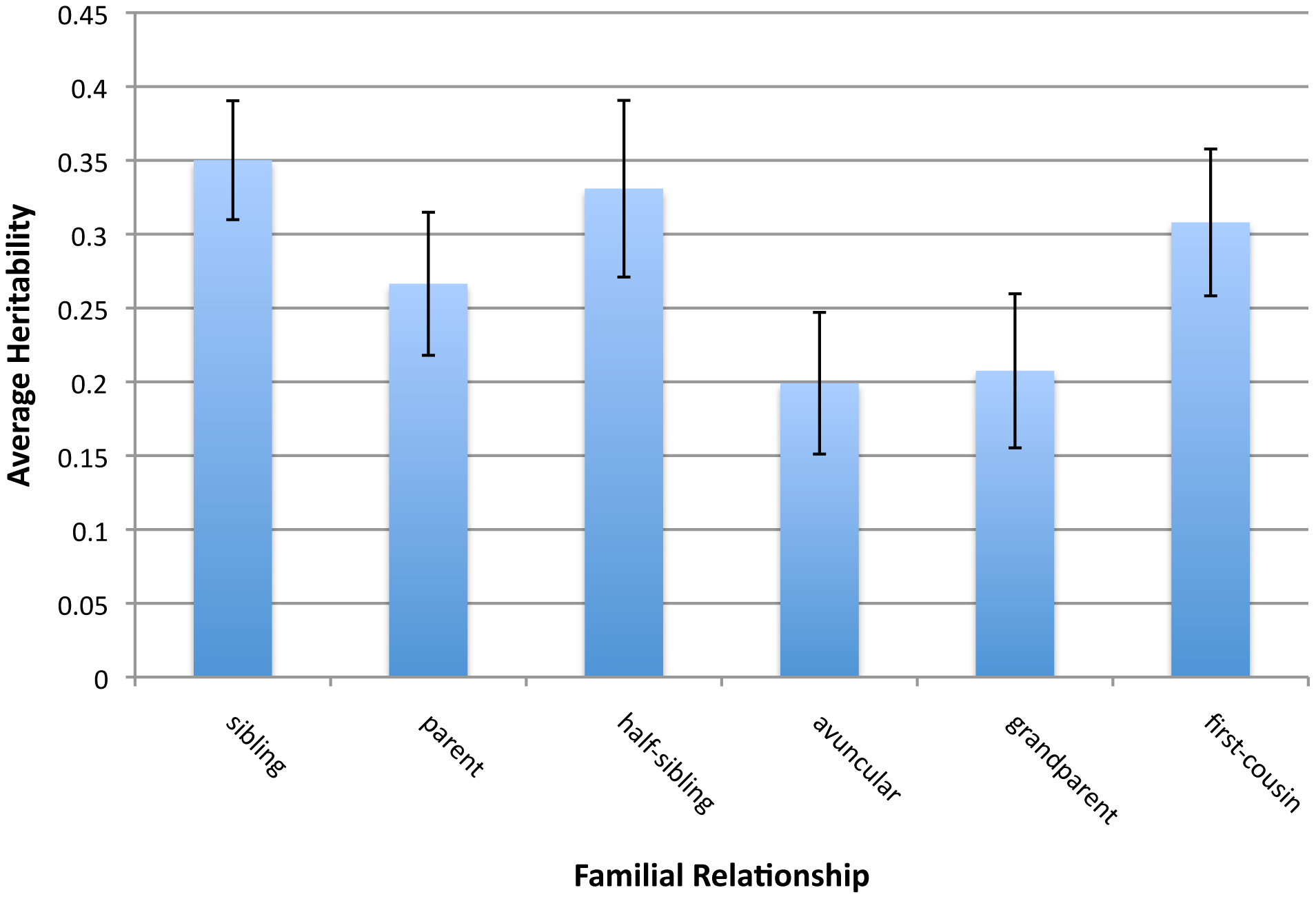 Average heritability estimates and 95% confidence intervals of 17 phenotypes for six classes of relationship.