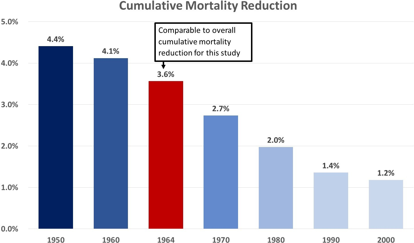 Projected cumulative mortality reduction for single birth cohorts.